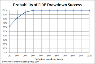 Probability of FIRE (financially independent, retired early) Drawdown Success