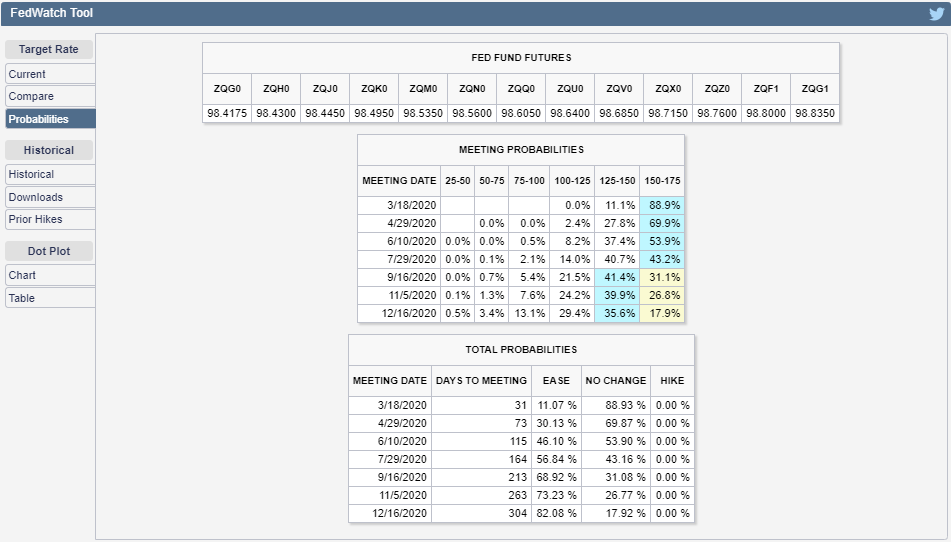 CME Group FedWatch Tool Probabilities of Federal Funds Rate Changing at Future FOMC Meeting Dates, Snapshot on 14 February 2020