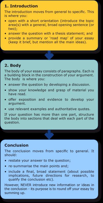 How To Write An Essay Librarysbbu