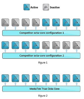 Configurações do funcionamento de processadores octa-core