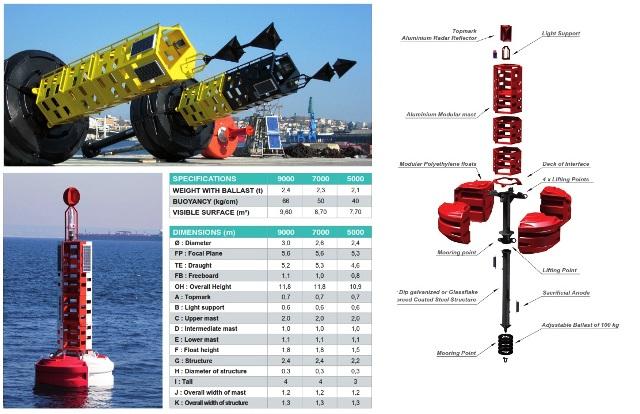 Jenis jenis buoy, Jual buoy