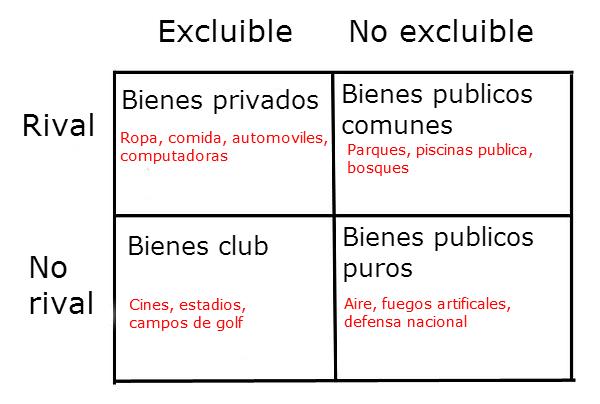 bienes públicos y privados