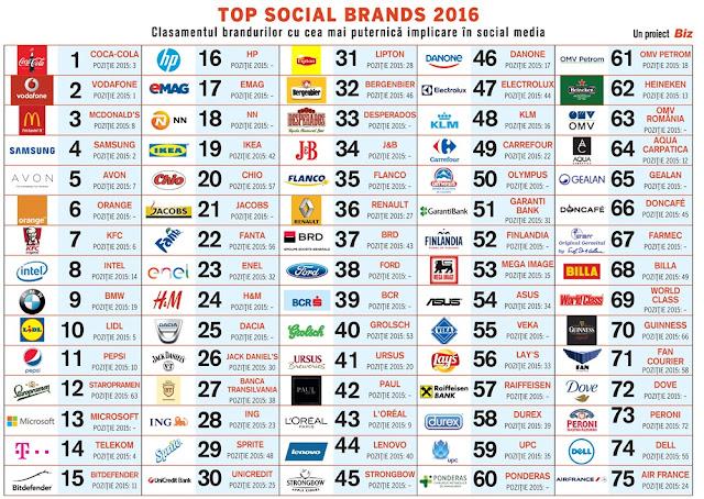Top Social Brands 2016