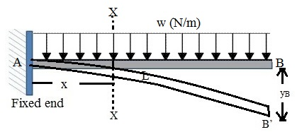 SLOPE AND DEFLECTION OF A CANTILEVER BEAM WITH UNIFORMLY