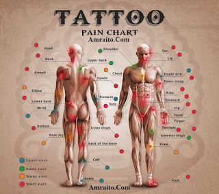 Tattoo Pain lebel Chart for Male and Female