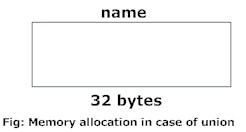 Memory allocation of union variable in C programming