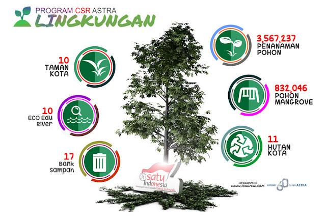Info Grafis Program CSR Astra Lingkungan