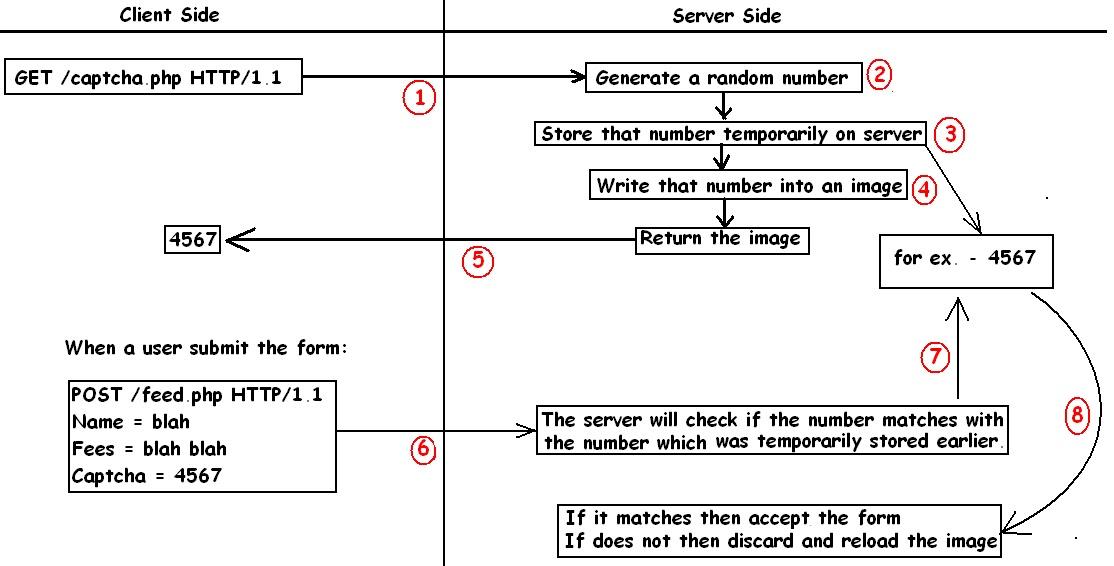 Debasish Mandal's Blog: Bypass Captcha using Python and
