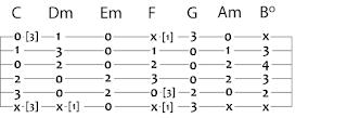 teknik belajar melodi gitar