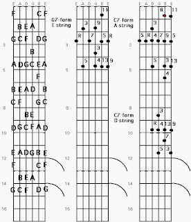 Jazz, Blues and The Abstract Truth: Jazz Guitar Chord