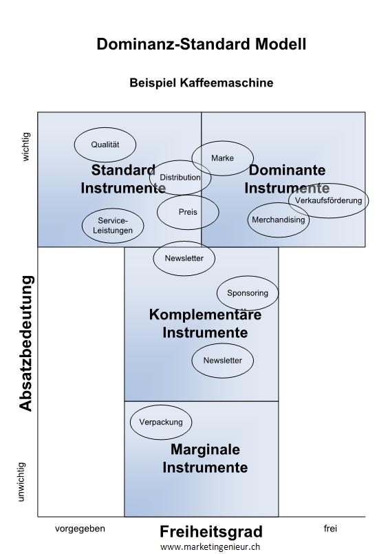 dominanz definition