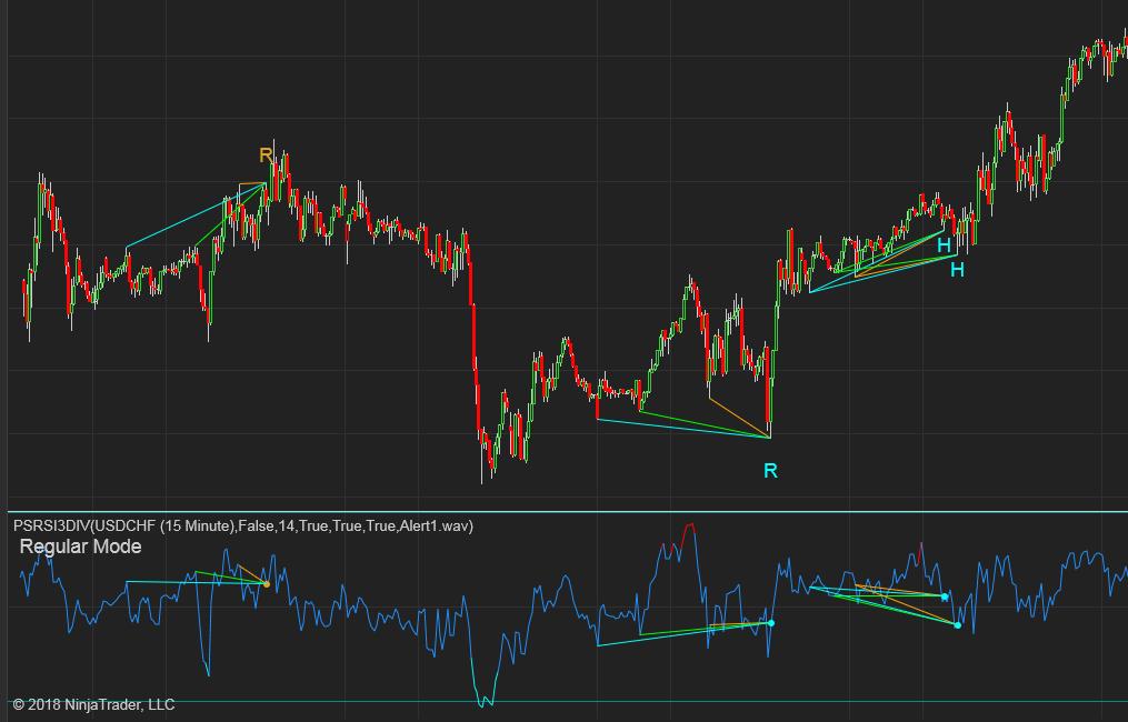 RSI Triple Divergence indicator and Market Analyzer with alert for  NinjaTrader 8