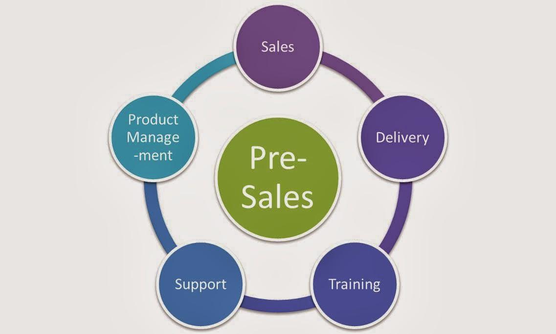 what is pre sales xv-gimnazija