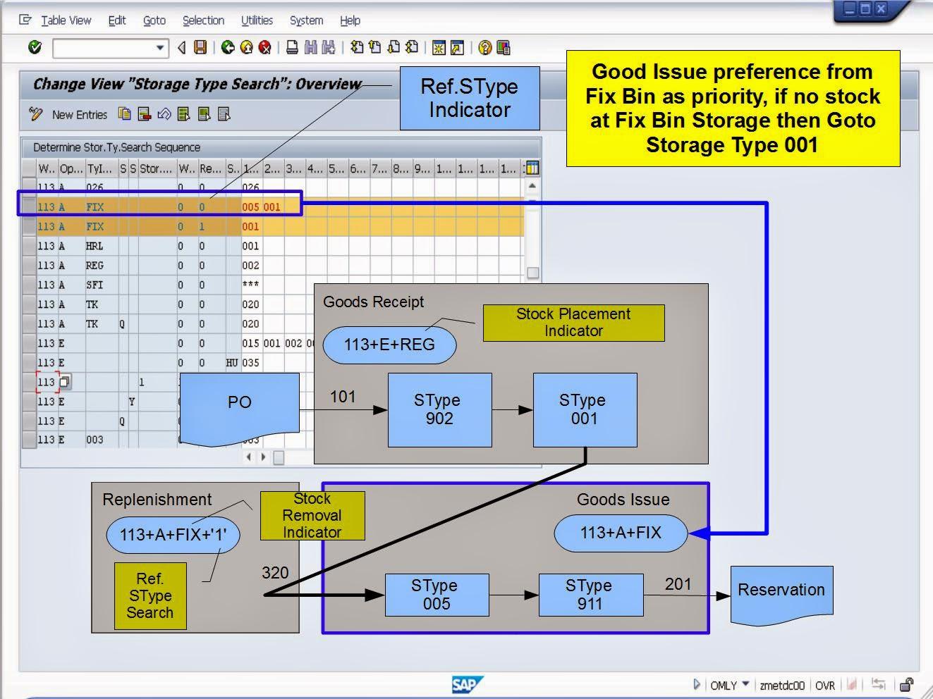青蛙SAP分享 Learning & Examination: WMS Transfers - Internal