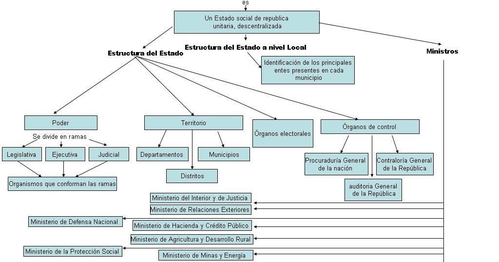 Economicasdeune Estructura Del Estado Colombiano