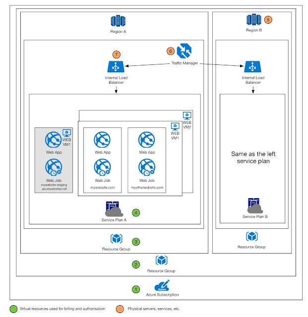 Azure Billing, Resource and Containers Topology