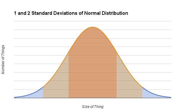 1 and 2 standard deviations of normal distribution