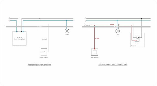 Instalasi penerangan lampu dengan sistem otomatisasi rumah