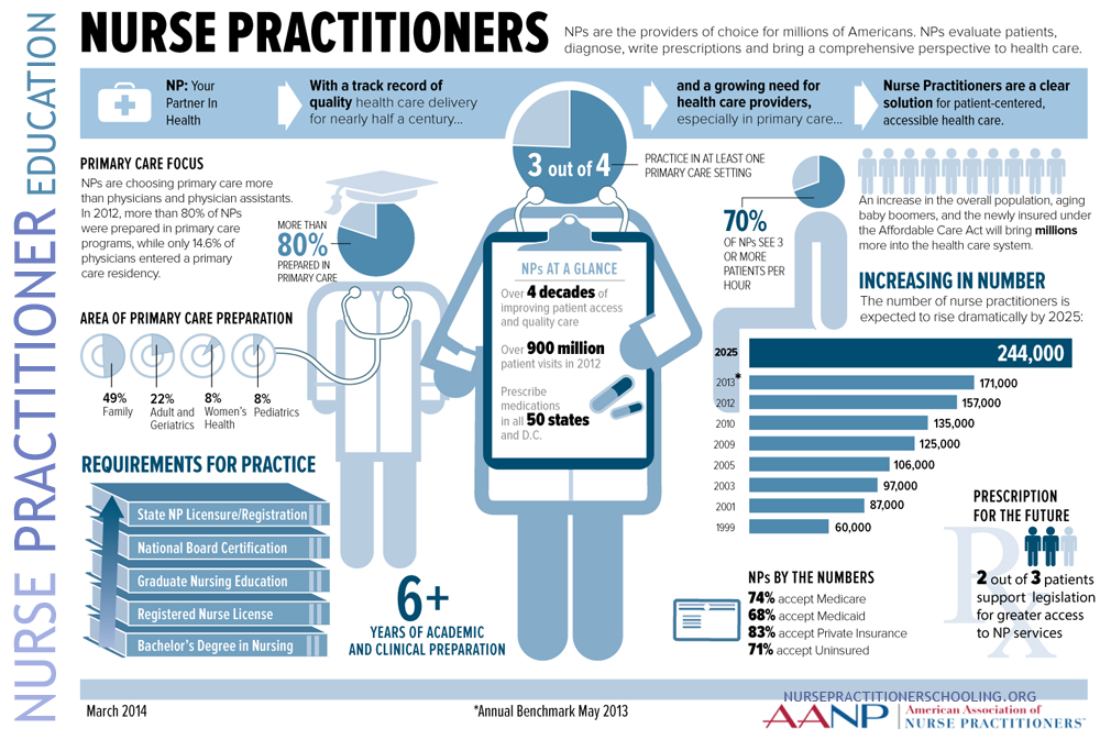 nurse practitioner education