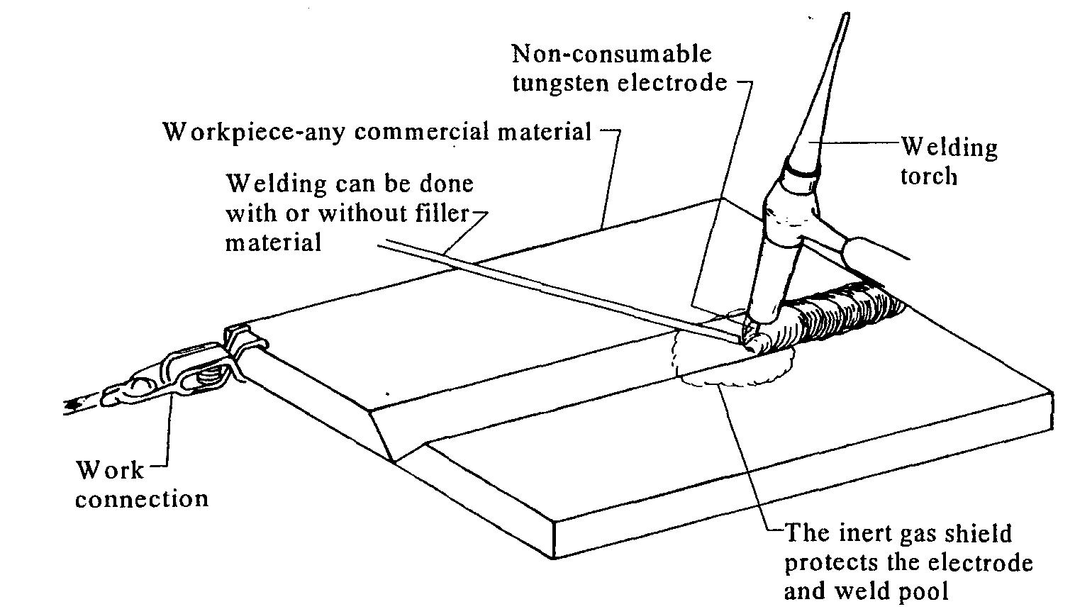 Pengelasan Argon Pengertian Las Tig Tungsten Inert Gas Welding Diagram Gambar 1 Peralatan