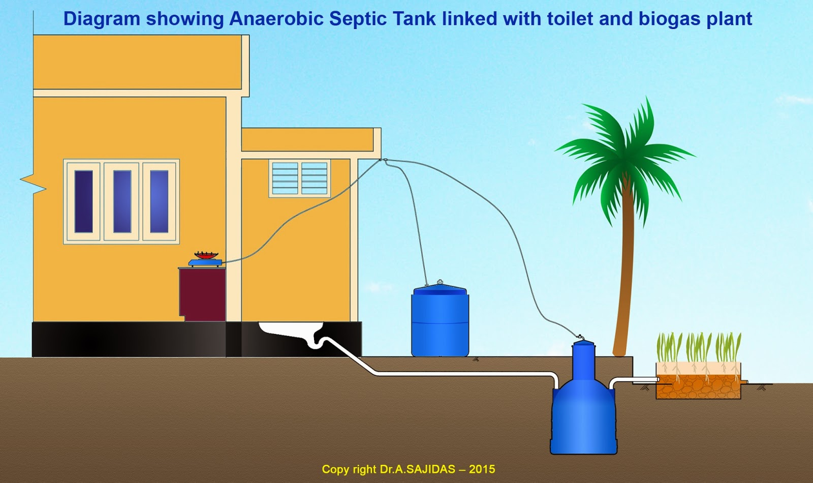 Anaerobic Septic tanks for better sanitation and green energy
