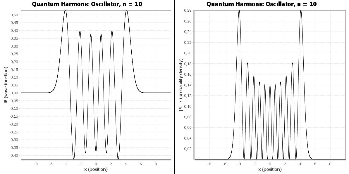 Gráfico da função de onda e da densidade de probabilidade do oscilador harmônico quântico para n = 10