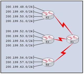 Gambar ilustrasi topologi logikal jaringan router