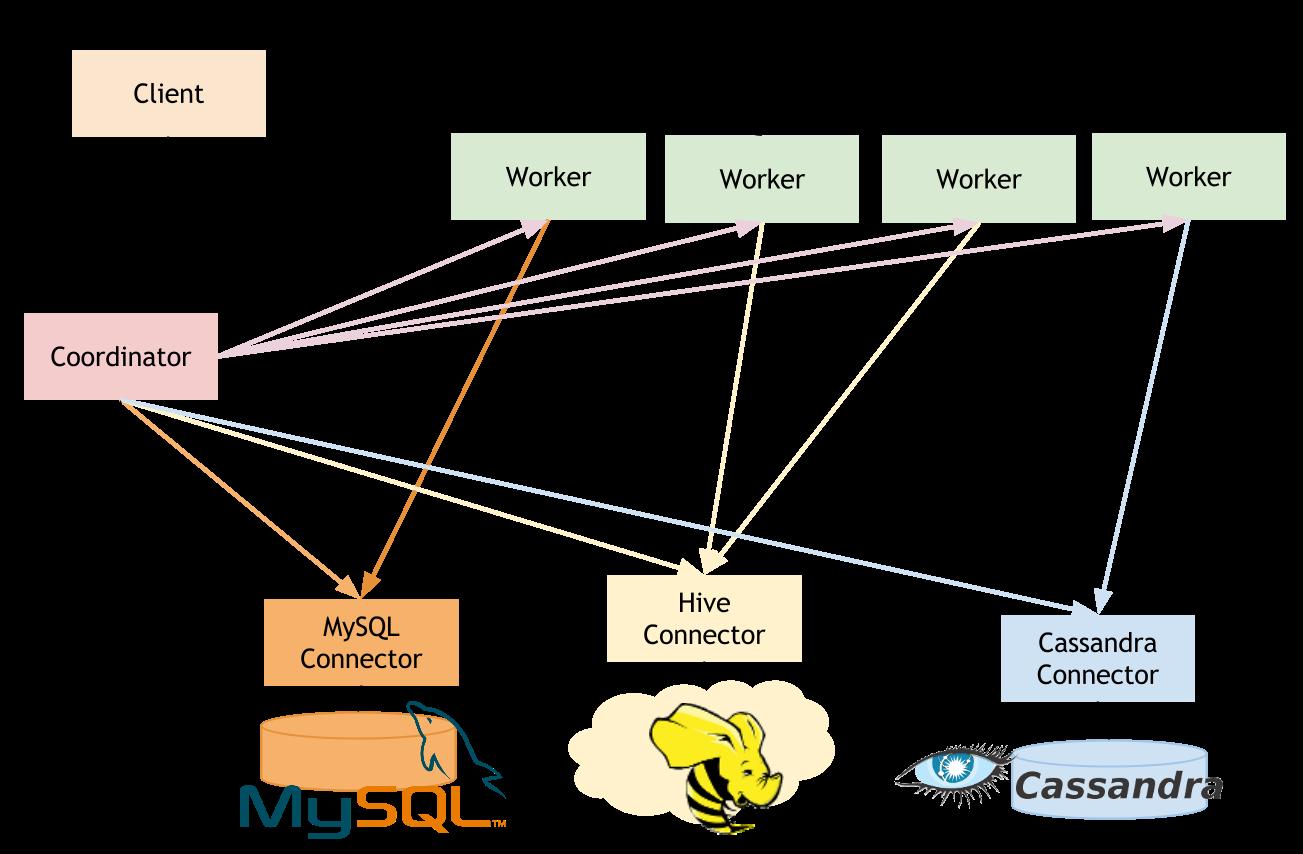 DBMentors - Inam Bukhari's Blog: Working with PrestoDB Connectors