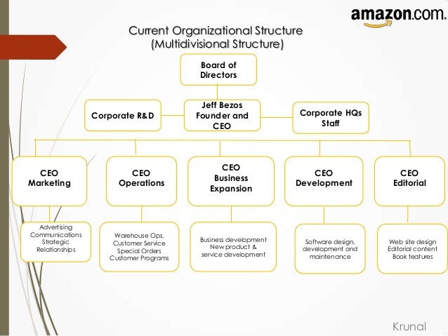 strategic analysis of amazon com By adding amazon to the three reits, the annualized return of the portfolio over the period would have been 244% annualized, and even though we added amazon, which had a standard deviation of 64%.
