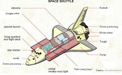 Bagian bagian Pesawat Ulang Alik