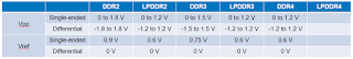 Specified signal levels for DDR variants
