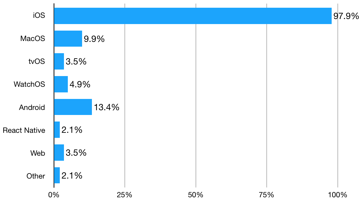 iPhone Ramble: Utah iOS and Mac developer survey - Spring 2018