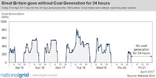 UK without coal powered energy for 24 hours