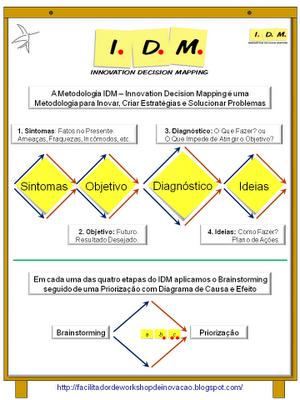 IDM Innovation Decision Mapping infográfico Resumo Metodologia Planejamento Mudanças