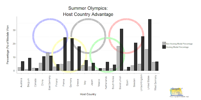 olympics host country home cooking