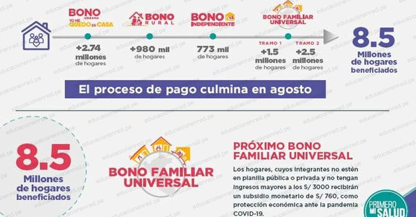 BONO FAMILIAR UNIVERSAL: Conoce la diferencia entre el Tramo 2 y el Segundo Bono del subsidio de S/ 760