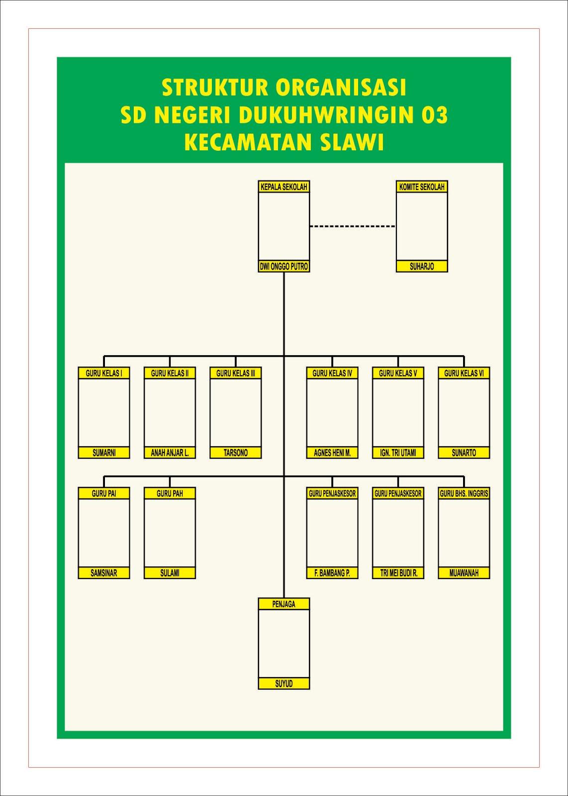 Contoh Desain Struktur Organisasi - DODO GRAFIS