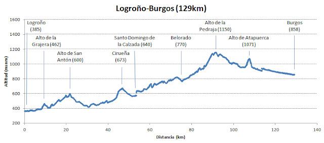 La Gran Travesía: Etapa 3. Logroño - Burgos (129km)