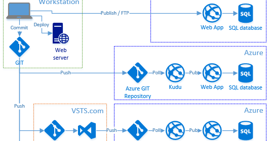 Deploying DotNet Core in Azure with GIT and Kudu