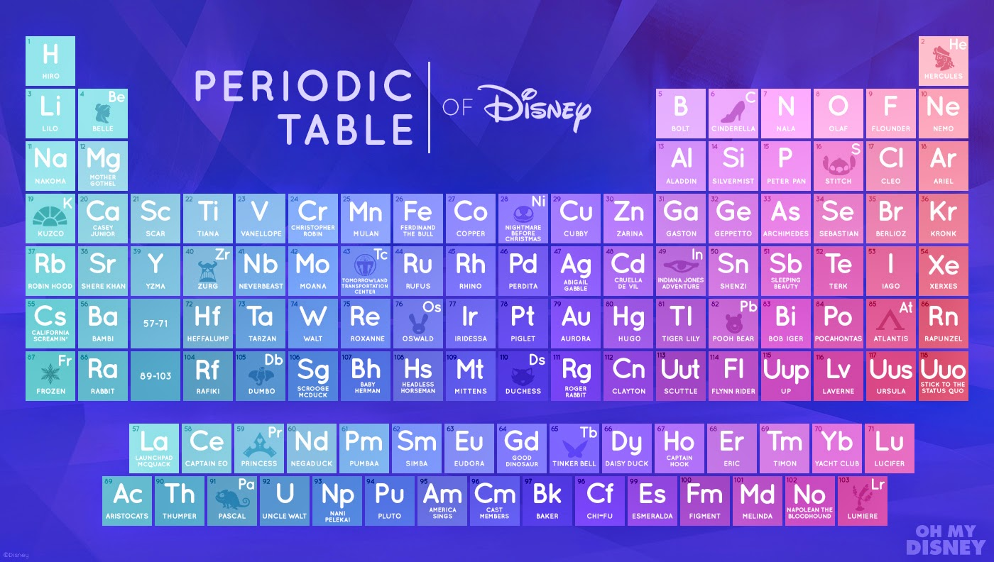 Periodic table song hindi image collections periodic table images learn periodic table song choice image periodic table images periodic table song in hindi image collections gamestrikefo Image collections