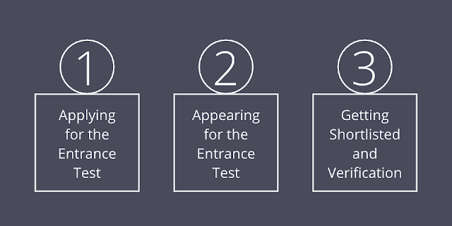 The 3 Steps of Getting into the Super 30