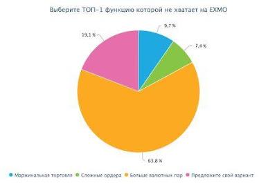 *63,8% сошлись во мнении, что на EXMO необходимо добавить больше валютных пар.