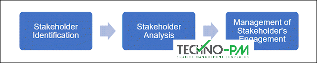 stakeholder management plan template, stakeholder management plan template