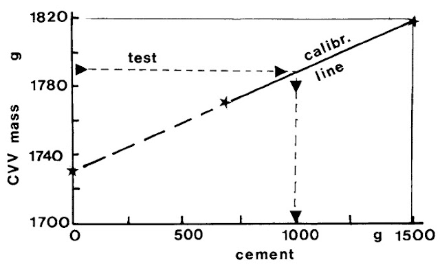 Fig. 4: Basic apparatus for the buoyancy test