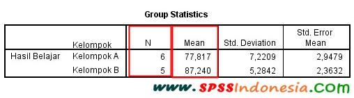 Interpretasi Output Uji Independent Sample T-Test SPSS
