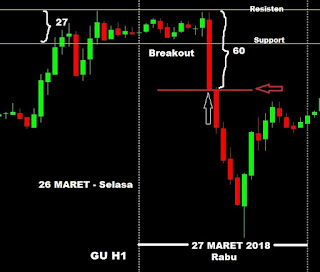 membuat jurnal catatan trader belajar hasil trading investasi saham forex indonesia GBP-USD candlestick breakout support resisten
