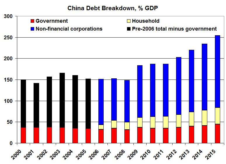 Image result for china debt 200% gdp