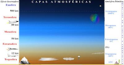 http://cienciasnaturales.es/ATMOSFERA.swf