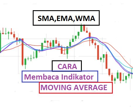 cara memakai indikator moving average
