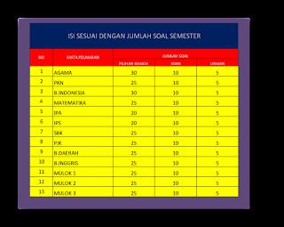 Download Aplikasi Olah Nilai Ujian Semesteran Siswa Terbaru 2016/2017